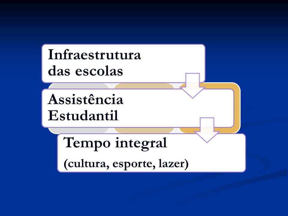Infraestrutura das escolas Assistência Estudantil Tempo Integral (cultura, esporte e lazer) Infraestrutura das escolas Assistência Estudantil Tempo in