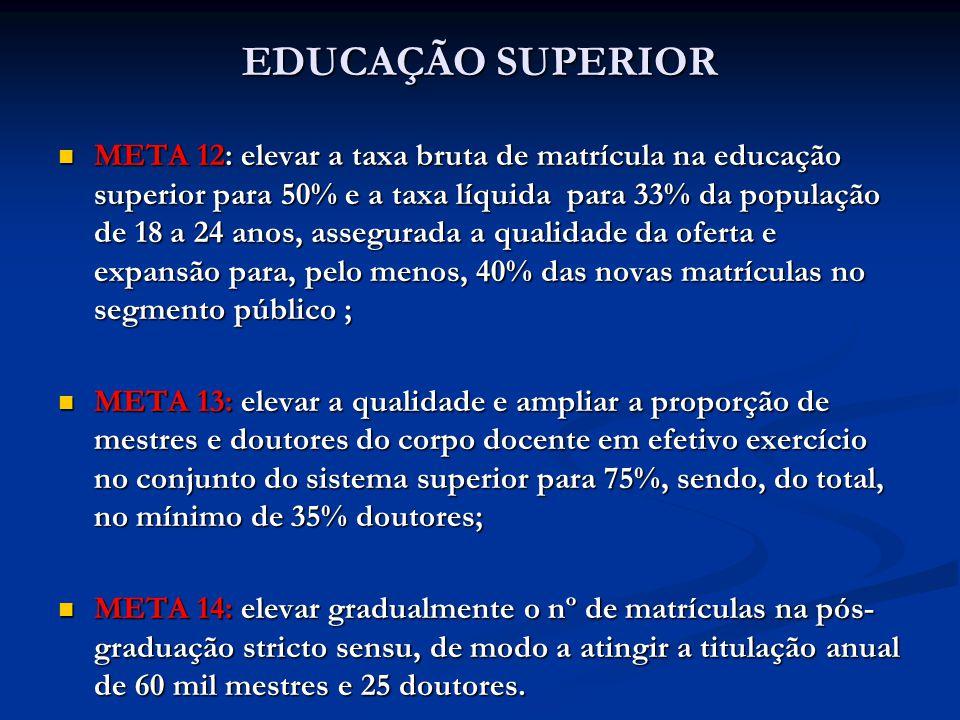 EDUCAÇÃO SUPERIOR META 12: elevar a taxa bruta de matrícula na educação superior para 50% e a taxa líquida para 33% da população de 18 a 24 anos, asse