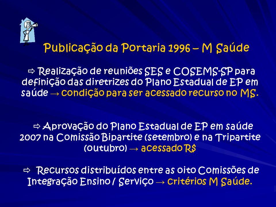 Publicação da Portaria 1996 – M Saúde  Realização de reuniões SES e COSEMS-SP para definição das diretrizes do Plano Estadual de EP em saúde → condiç