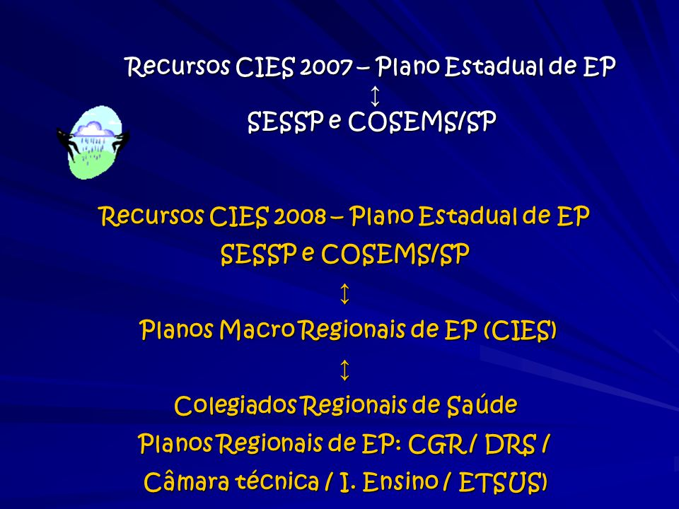 Recursos CIES 2007 – Plano Estadual de EP ↕ SESSP e COSEMS/SP Recursos CIES 2008 – Plano Estadual de EP SESSP e COSEMS/SP ↕ Planos Macro Regionais de