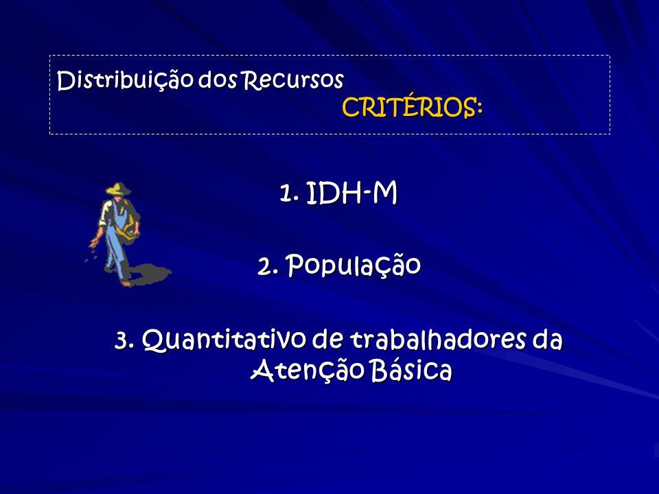 Distribuição dos Recursos CRITÉRIOS: 1. IDH-M 2. População 3. Quantitativo de trabalhadores da Atenção Básica