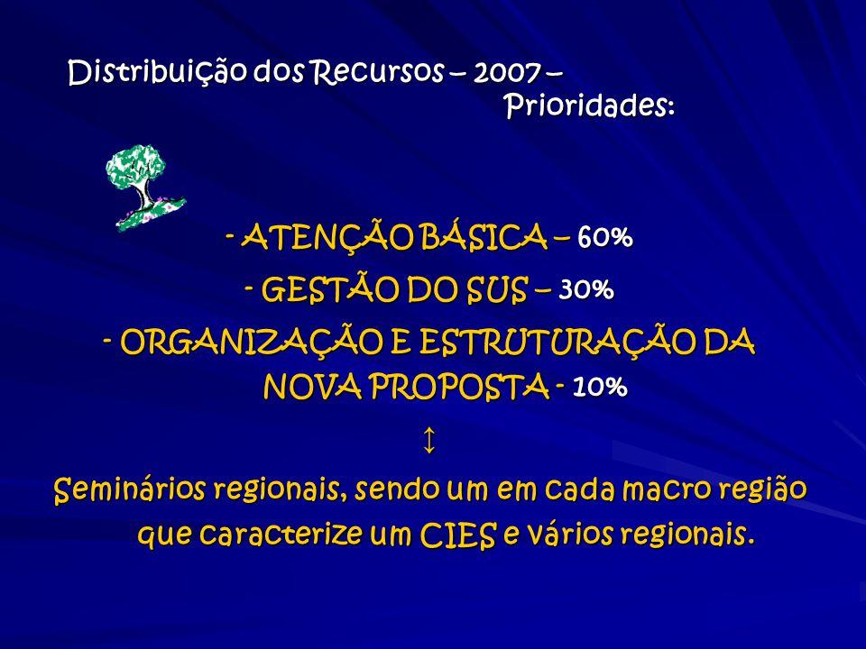 Distribuição dos Recursos – 2007 – Prioridades: - ATENÇÃO BÁSICA – 60% - GESTÃO DO SUS – 30% - ORGANIZAÇÃO E ESTRUTURAÇÃO DA NOVA PROPOSTA - 10% ↕ Sem
