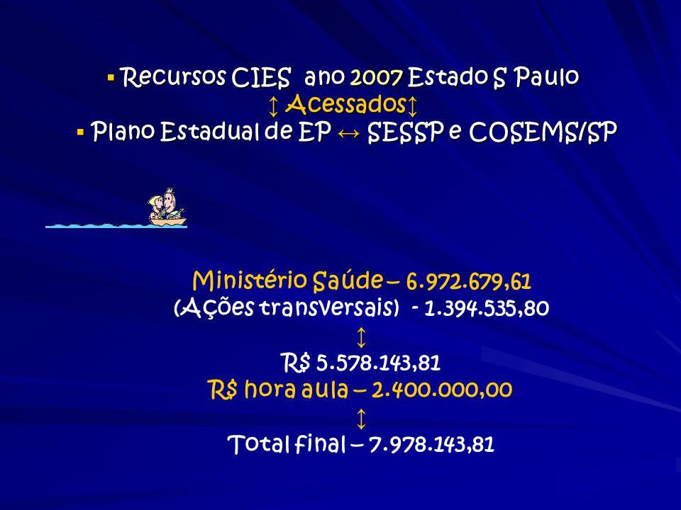 ▪ Recursos CIES ano 2007 Estado S Paulo ↕ Acessados ↕ ▪ Plano Estadual de EP ↔ SESSP e COSEMS/SP Ministério Saúde – 6.972.679,61 (Ações transversais)