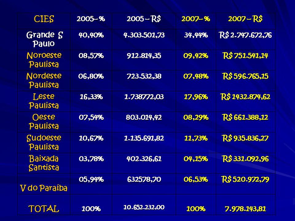 CIES 2005– % 2005 – R$ 2007– % 2007 – R$ Grande S Paulo Grande S Paulo40,40%4.303.501,7334,44% R$ 2.747.672,76 Noroeste Paulista 08,57%912.814,3509,42