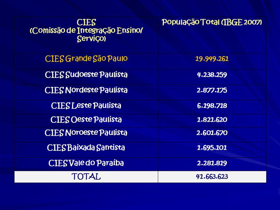 CIES (Comissão de Integração Ensino/ Serviço) População Total (IBGE 2007) CIES Grande São Paulo19.949.261 CIES Sudoeste Paulista4.238.259 CIES Nordest