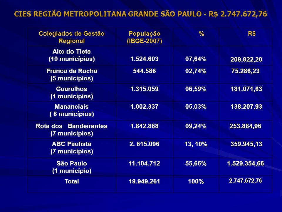 Colegiados de Gestão Regional População (IBGE-2007) %R$ Alto do Tiete (10 municípios)1.524.60307,64% 209.922,20 209.922,20 Franco da Rocha (5 municípi