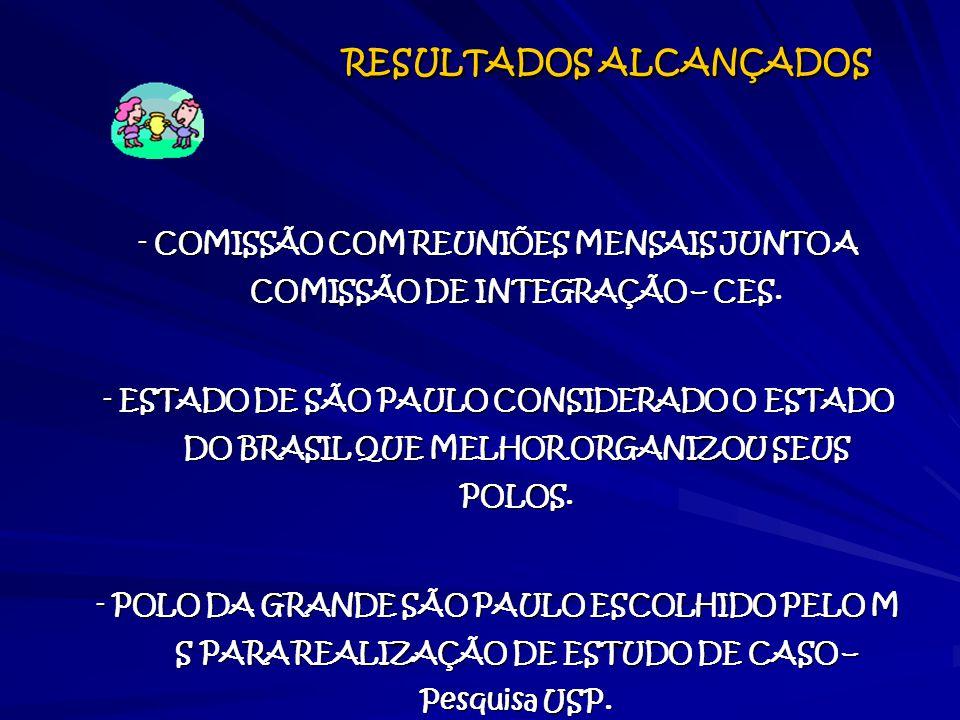 RESULTADOS ALCANÇADOS RESULTADOS ALCANÇADOS - COMISSÃO COM REUNIÕES MENSAIS JUNTO A COMISSÃO DE INTEGRAÇÃO – CES. - ESTADO DE SÃO PAULO CONSIDERADO O