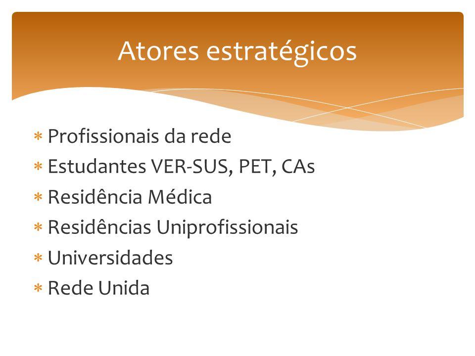  Profissionais da rede  Estudantes VER-SUS, PET, CAs  Residência Médica  Residências Uniprofissionais  Universidades  Rede Unida Atores estratégicos