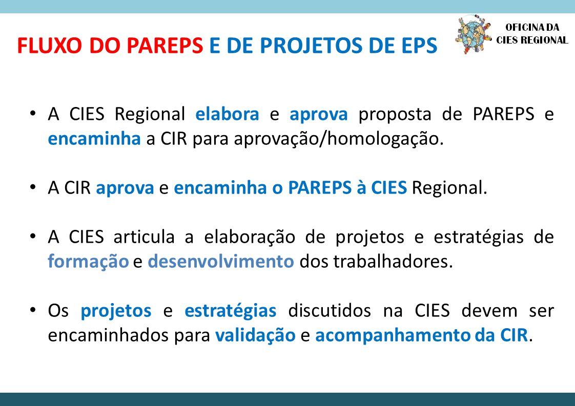 Articular instituições para propor estratégias de formação e de desenvolvimento dos trabalhadores; Incentivar a adesão à PEPS de instituições de formação e de desenvolvimento dos trabalhadores de saúde Acompanhar e avaliar as ações estratégicas de EPS na região de saúde.