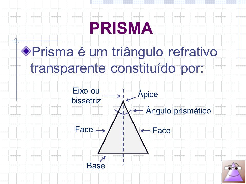 PRISMA Prisma é um triângulo refrativo transparente constituído por: Base Face Ápice Eixo ou bissetriz Ângulo prismático