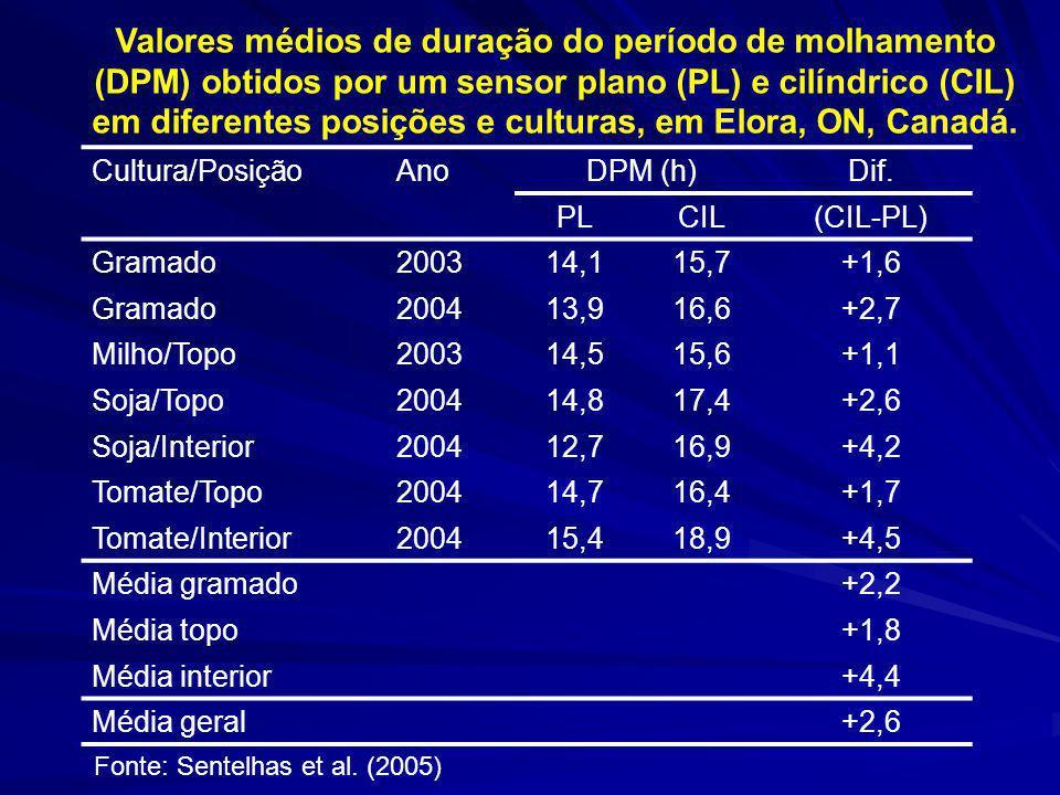 Valores médios de duração do período de molhamento (DPM) obtidos por um sensor plano (PL) e cilíndrico (CIL) em diferentes posições e culturas, em Elora, ON, Canadá.