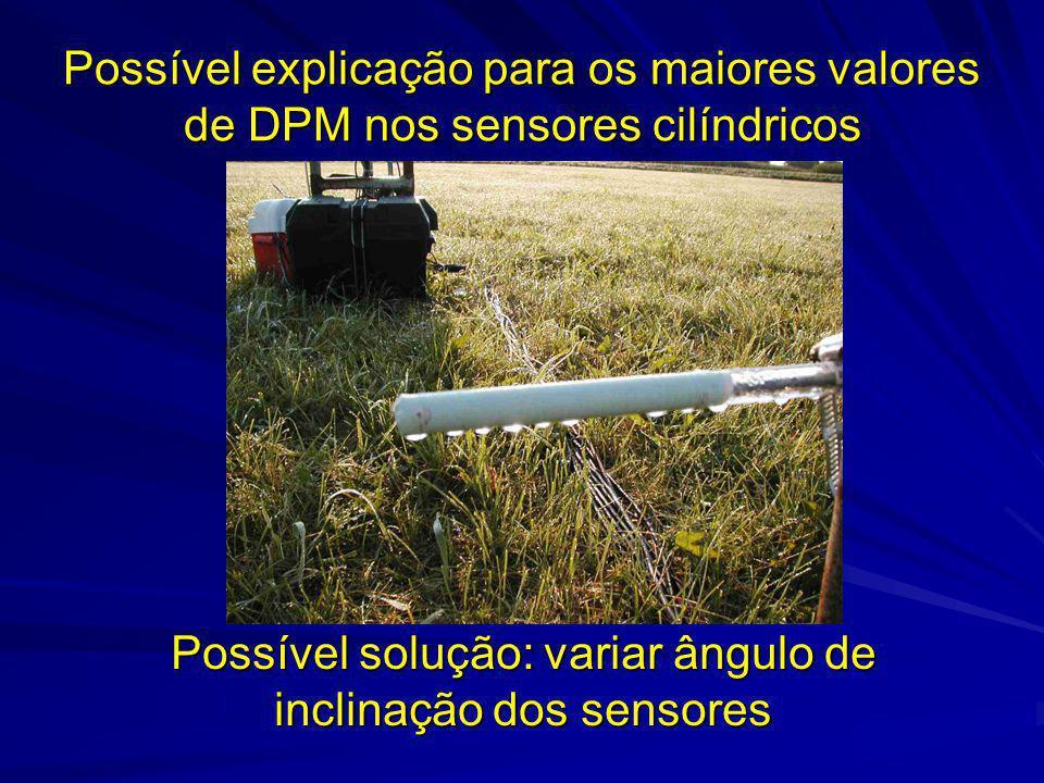 Possível explicação para os maiores valores de DPM nos sensores cilíndricos Possível solução: variar ângulo de inclinação dos sensores