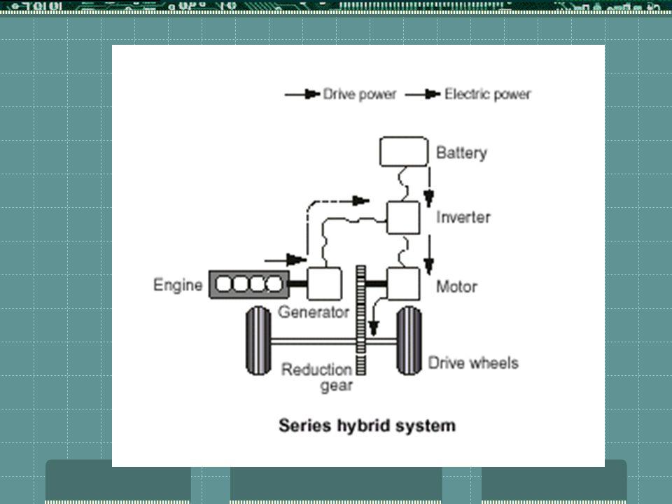 CONFIGURAÇÕES BÁSICAS 2) PARALELO O veículo pode ser impulsionado apenas pelo motor de combustão, apenas pelo motor elétrico, ou por ambos simultaneamente se complementando.