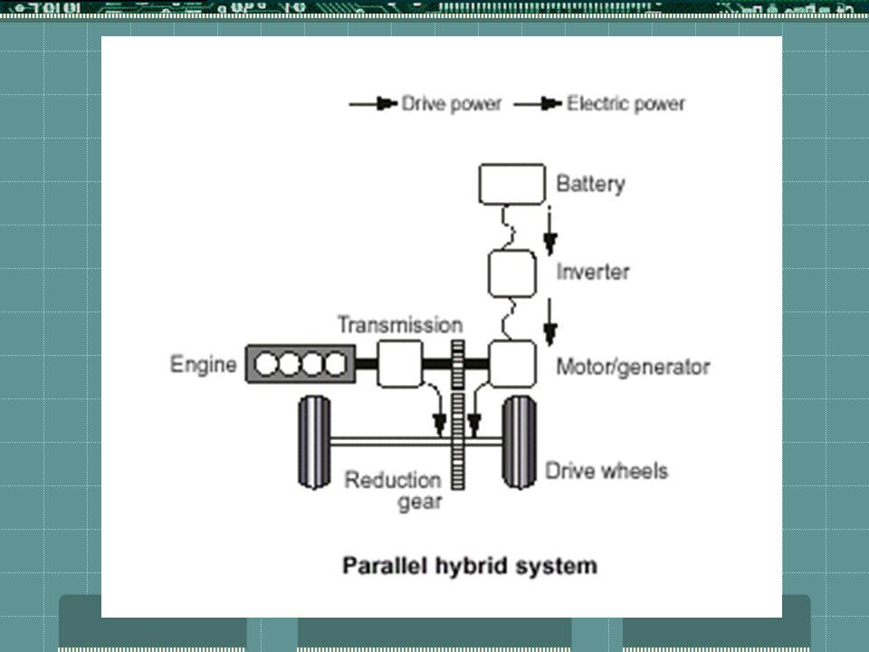 COMPONENTES Modulo de baterias: Níquel e Hidreto de metal (NiMH) Módulo com120 células V= 144 volts / 6,5 Ah 4 sensores de temperatura 10 sensores de tensão