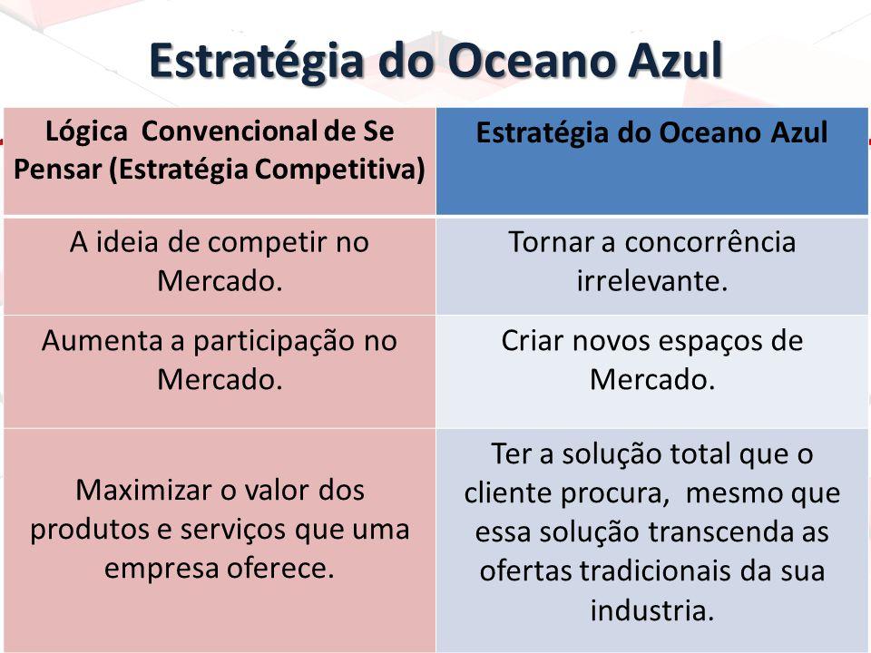 Estratégia do Oceano Azul Lógica Convencional de Se Pensar (Estratégia Competitiva) Estratégia do Oceano Azul A ideia de competir no Mercado. Tornar a