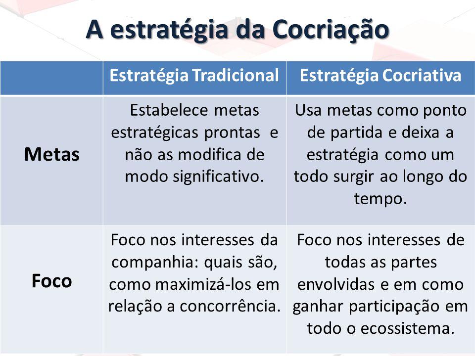 A estratégia da Cocriação Estratégia TradicionalEstratégia Cocriativa Metas Estabelece metas estratégicas prontas e não as modifica de modo significat