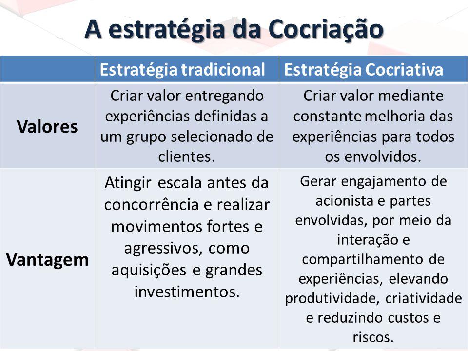 A estratégia da Cocriação Estratégia tradicionalEstratégia Cocriativa Valores Criar valor entregando experiências definidas a um grupo selecionado de