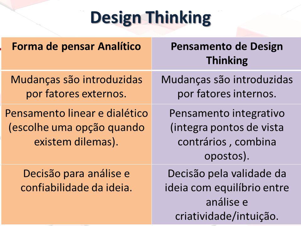 Design Thinking Forma de pensar AnalíticoPensamento de Design Thinking Mudanças são introduzidas por fatores externos. Mudanças são introduzidas por f