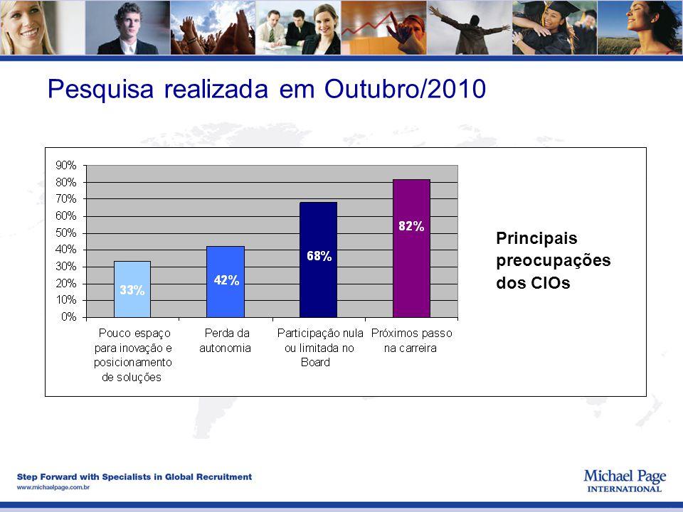 Pesquisa realizada em Outubro/2010 Principais preocupações dos CIOs