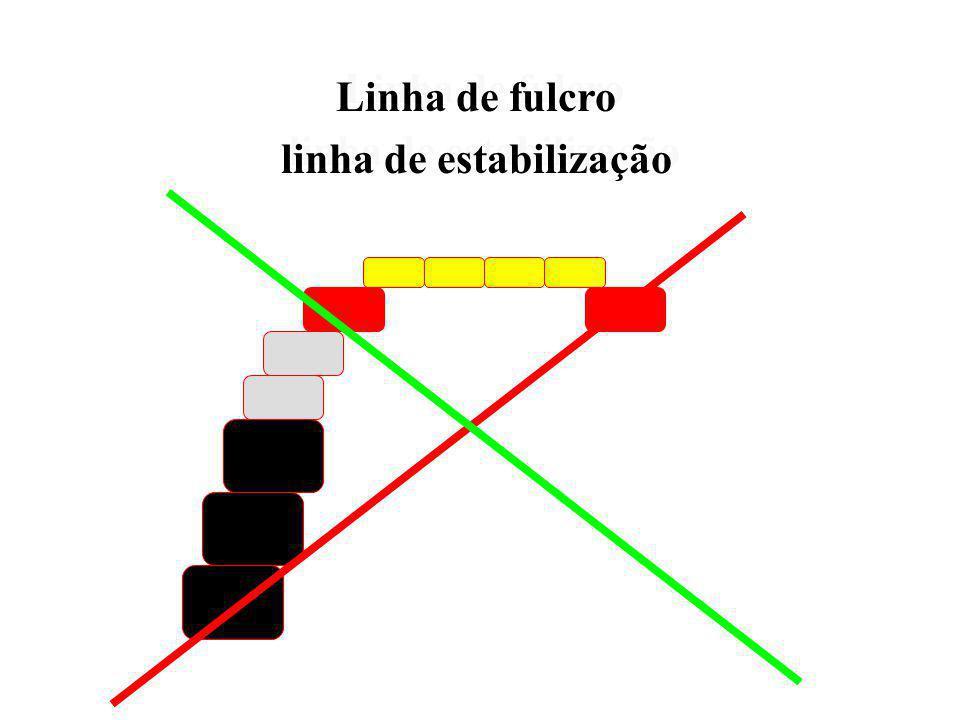 Linha de fulcro Linha de fulcro
