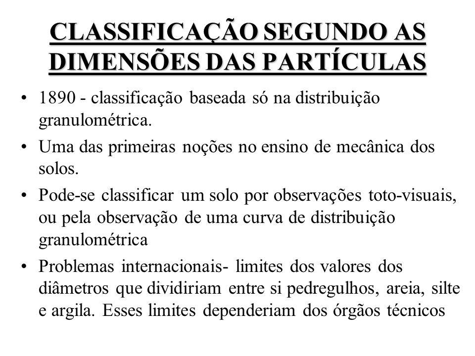 CLASSIFICAÇÃO SEGUNDO AS DIMENSÕES DAS PARTÍCULAS 1890 - classificação baseada só na distribuição granulométrica. Uma das primeiras noções no ensino d