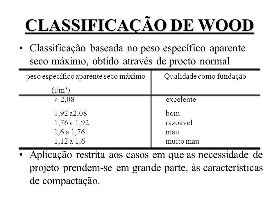 Classificação baseada no peso específico aparente seco máximo, obtido através de procto normal Aplicação restrita aos casos em que as necessidade de p