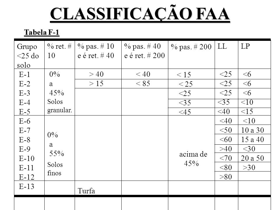 CLASSIFICAÇÃO FAA Grupo <25 do solo E-1 E-2 E-3 E-4 E-5 E-6 E-7 E-8 E-9 E-10 E-11 E-12 E-13 % ret. # 10 0% a 45% 0% a 55% % pas. # 10 e é ret. # 40 >