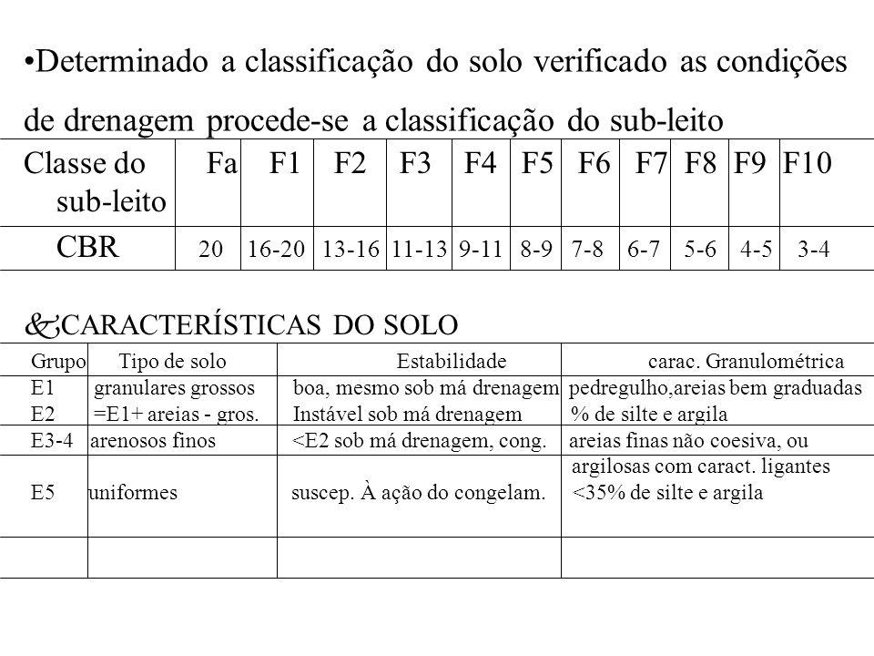 Determinado a classificação do solo verificado as condições de drenagem procede-se a classificação do sub-leito Classe do Fa F1 F2 F3 F4 F5 F6 F7 F8 F