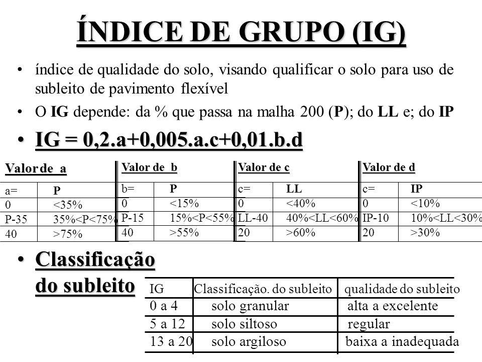 ÍNDICE DE GRUPO (IG) índice de qualidade do solo, visando qualificar o solo para uso de subleito de pavimento flexível O IG depende: da % que passa na