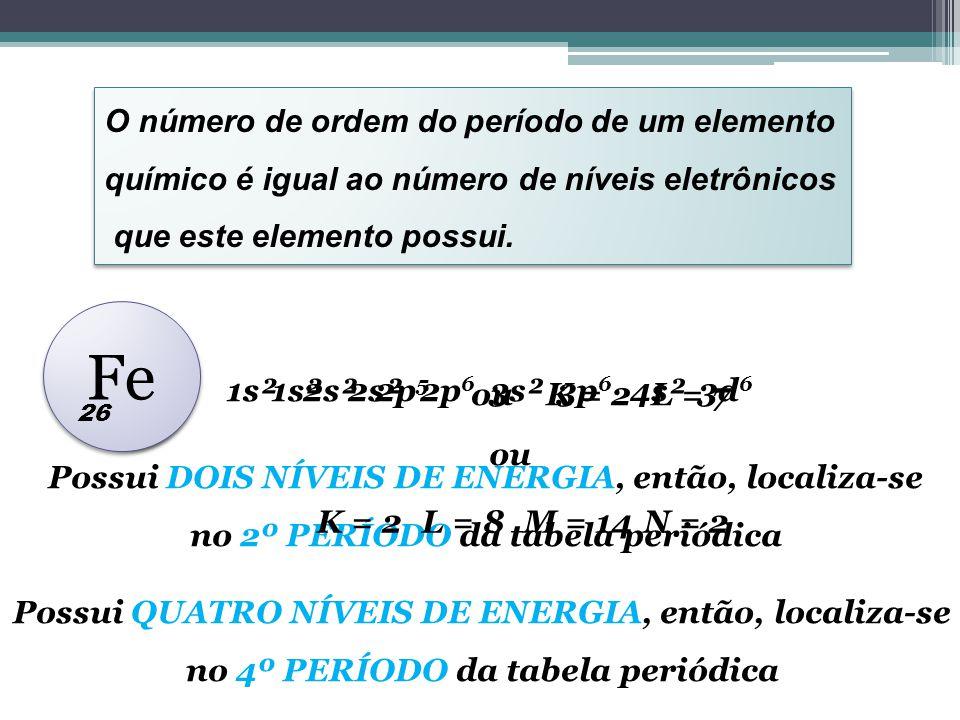ElementosNível de Valência H1s 1 Li2s 1 Na3s 1 K4s 1 Rb5s 1 Cs6s 1 Fr7s 1 TABELA PERIÓDICA GRUPOS OU FAMÍLIAS São as LINHAS VERTICAIS da Tabela Periódica.