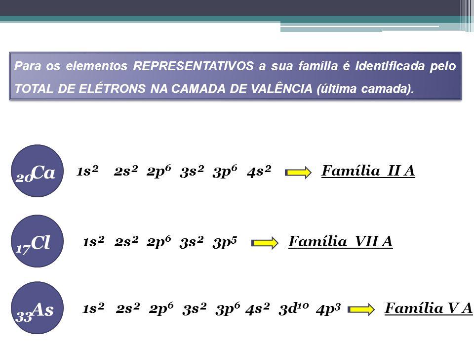 TABELA PERIÓDICA As famílias dos elementos REPRESENTATIVOS possuem nomes especiais FamíliasNome EspecialElementos da Família 1 ou 1A Metais Alcalinos Li, Na, K, Rb, Cs, Fr 2 ou 2A Metais Alcalinos Terrosos Be, Mg, Ca, Sr, Ba, Ra 13 ou 3A Família do Boro B, Al, Ga, In, Tl 14 ou 4A Família do Carbono C, Si, Ge, Sn, Pb 15 ou 5A Família do Nitrogênio N, P, As, Sb, Bi 16 ou 6A Calcogênio O,S,Se,Te,Po 17 ou 7A Halogênio F, Cl, Br, I, At 18 ou 8A Gases Nobres He, Ne, Ar, Kr, Xe, Rn
