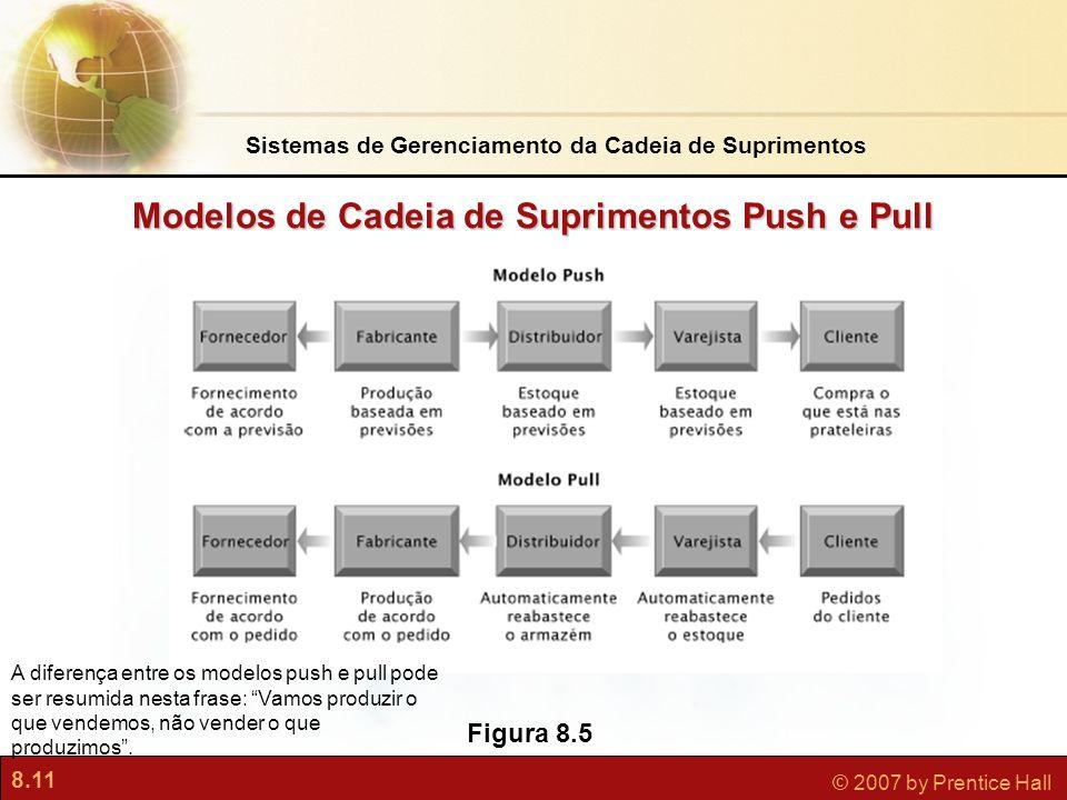 8.11 © 2007 by Prentice Hall Modelos de Cadeia de Suprimentos Push e Pull Figura 8.5 A diferença entre os modelos push e pull pode ser resumida nesta frase: Vamos produzir o que vendemos, não vender o que produzimos .