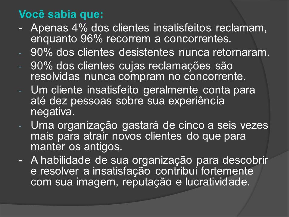 Você sabia que: -Apenas 4% dos clientes insatisfeitos reclamam, enquanto 96% recorrem a concorrentes.