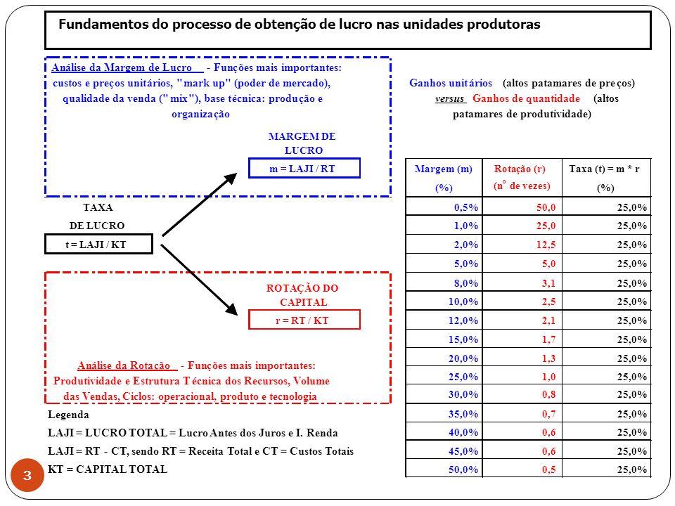 19/8/2014 15:13 CE 839 2010 3 m = LAJI / RTMargem (m)Rotação (r)Taxa (t) = m * r (%) (n o de vezes) (%) TAXA0,5%50,025,0% DE LUCRO1,0%25,025,0% t = LAJI / KT2,0%12,525,0% 5,0%5,025,0% 8,0%3,125,0% 10,0%2,525,0% r = RT / KT12,0%2,125,0% 15,0%1,725,0% 20,0%1,325,0% 1,025,0% 30,0%0,825,0% Legenda 35,0%0,725,0% LAJI = LUCRO TOTAL = Lucro Antes dos Juros e I.