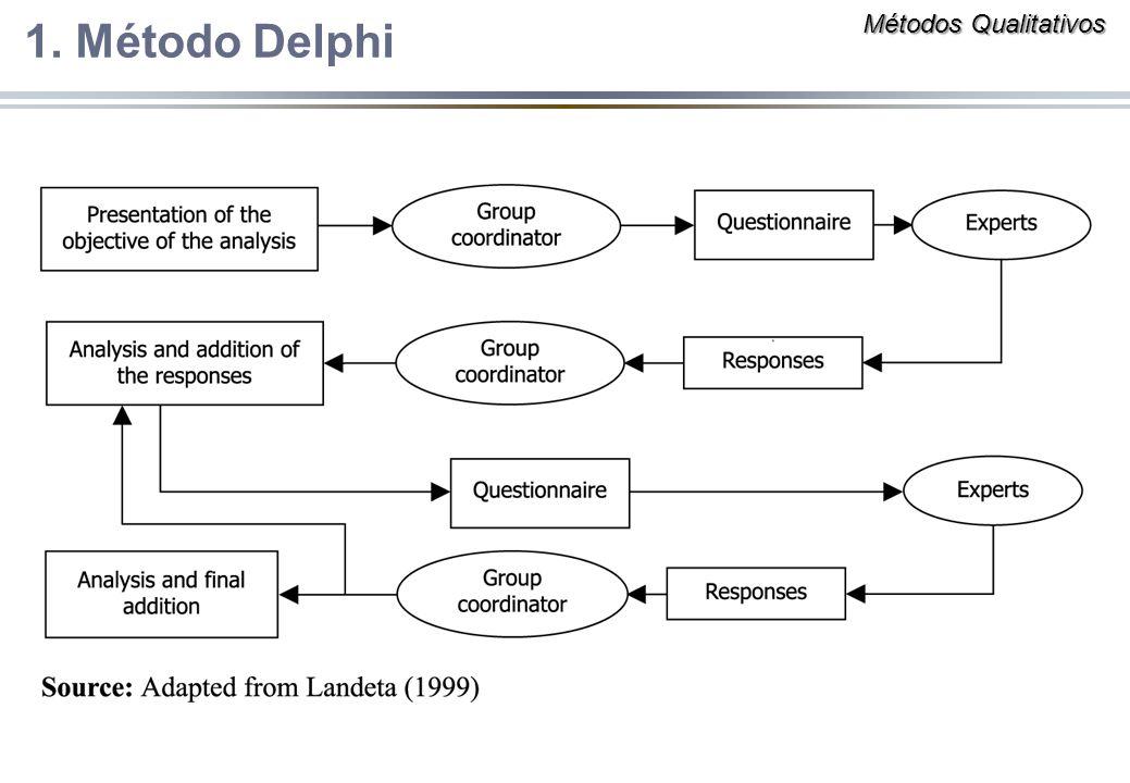 1. Método Delphi Métodos Qualitativos