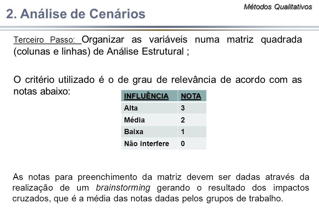 Terceiro Passo: Organizar as variáveis numa matriz quadrada (colunas e linhas) de Análise Estrutural ; O critério utilizado é o de grau de relevância de acordo com as notas abaixo: 2.