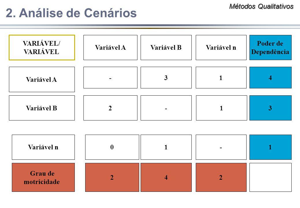 VARIÁVEL/ VARIÁVEL Variável A Variável B Variável n -31 2-1 01- Poder de Dependência 4 3 1 Grau de motricidade 242 2. Análise de Cenários Métodos Qual