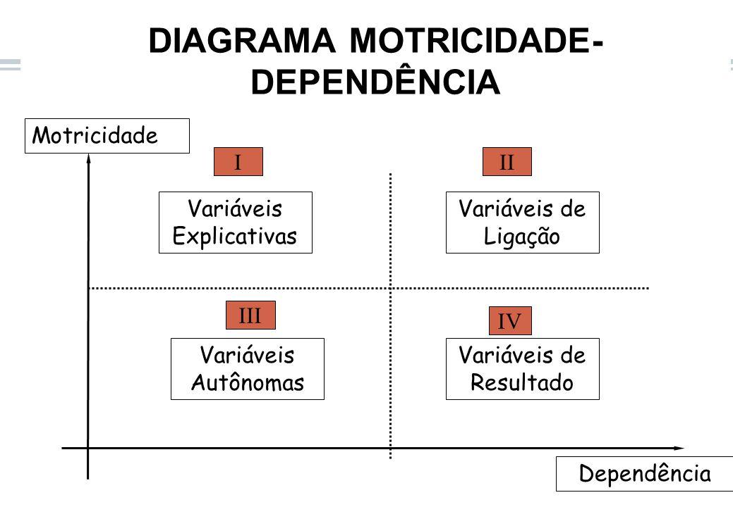 DIAGRAMA MOTRICIDADE- DEPENDÊNCIA Motricidade Variáveis Explicativas Variáveis de Ligação Variáveis Autônomas Variáveis de Resultado Dependência III III IV