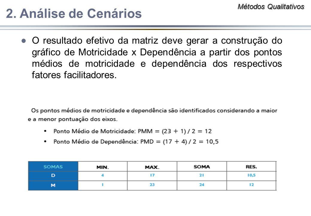 l O resultado efetivo da matriz deve gerar a construção do gráfico de Motricidade x Dependência a partir dos pontos médios de motricidade e dependênci