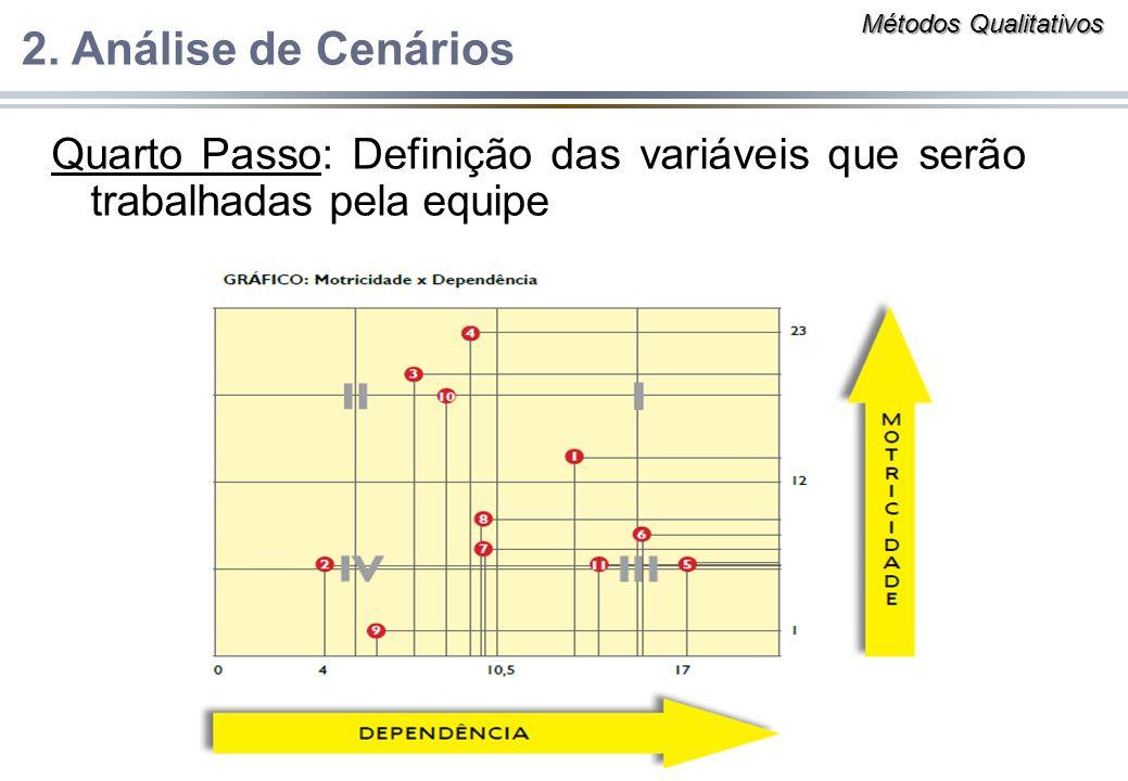 Quarto Passo: Definição das variáveis que serão trabalhadas pela equipe 2. Análise de Cenários Métodos Qualitativos