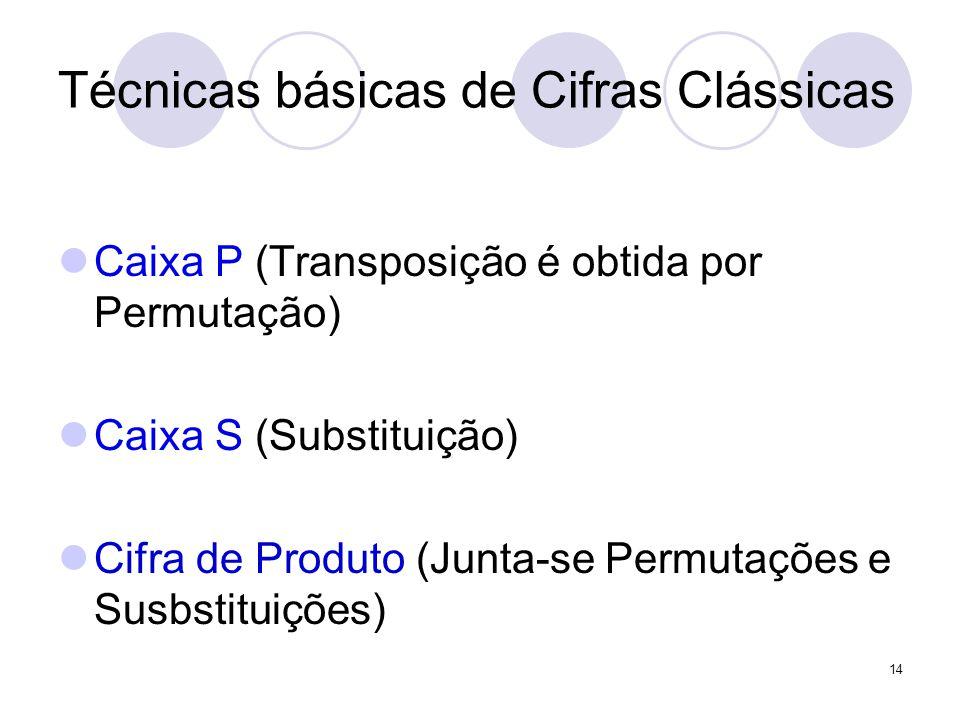 Técnicas básicas de Cifras Clássicas Caixa P (Transposição é obtida por Permutação) Caixa S (Substituição) Cifra de Produto (Junta-se Permutações e Susbstituições) 14