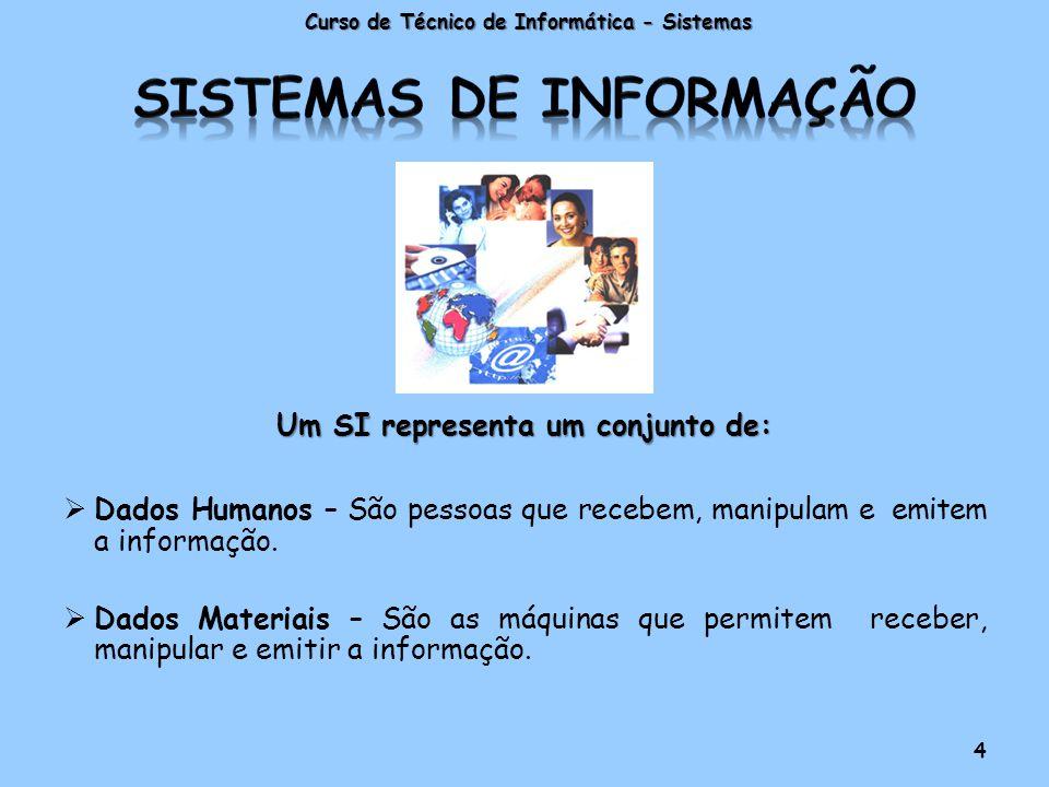 Um SI representa um conjunto de:  Dados Humanos – São pessoas que recebem, manipulam e emitem a informação.