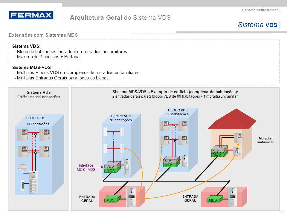 Sistema VDS   Departamento técnico   11 Extensões com Sistemas MDS Arquitetura Geral do Sistema VDS Sistema VDS: - Bloco de habitações individual ou m