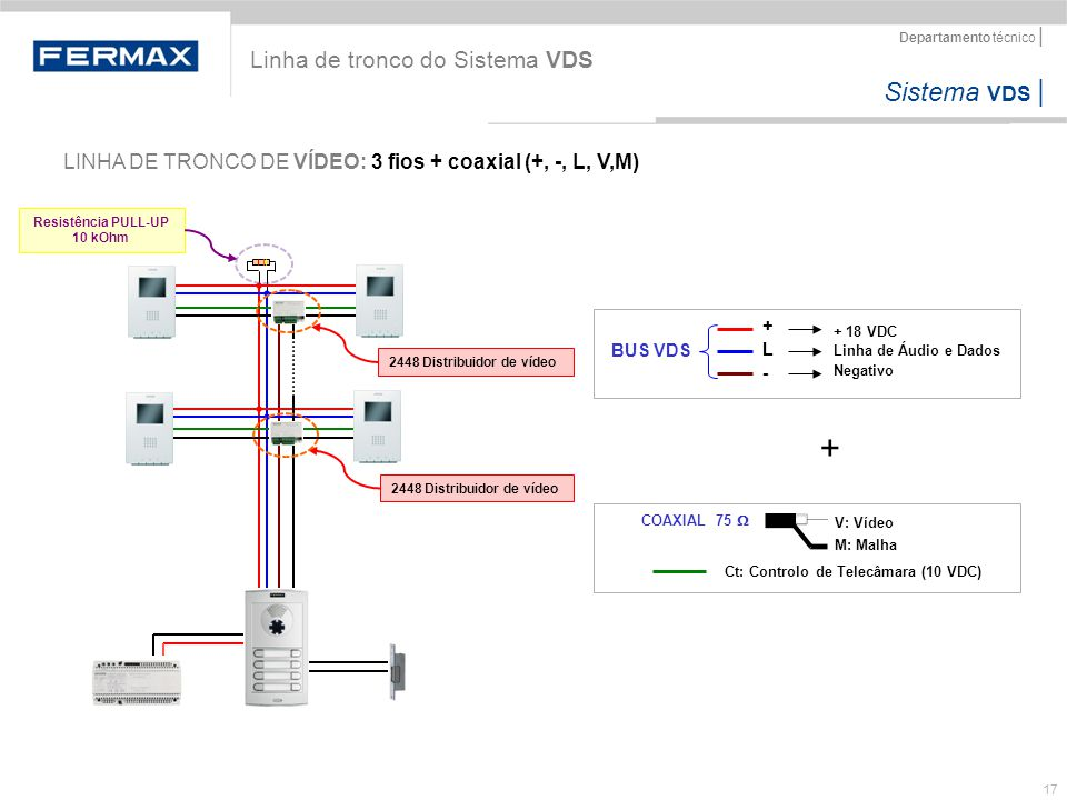 Sistema VDS   Departamento técnico   17 Linha de tronco do Sistema VDS LINHA DE TRONCO DE VÍDEO: 3 fios + coaxial (+, -, L, V,M) + 18 VDC Linha de Áud
