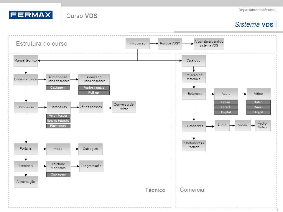 Sistema VDS   Departamento técnico   2 Curso VDS Linha de troncoBotoneiras Portaria Terminais Botoneiras Vários acessos Conversor de vídeo Áudio/Vídeo
