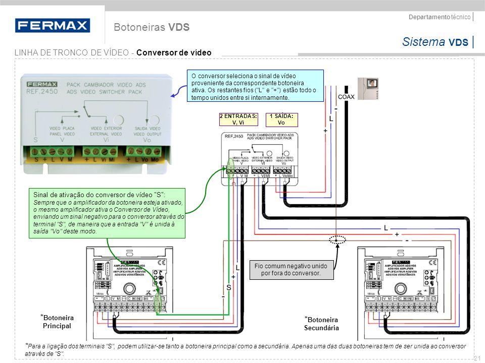 Sistema VDS   Departamento técnico   21 LINHA DE TRONCO DE VÍDEO - Conversor de vídeo Botoneiras VDS * Botoneira Principal * Botoneira Secundária Sina