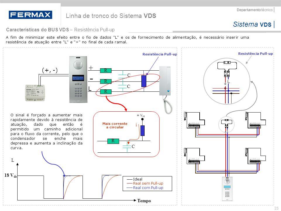 Sistema VDS   Departamento técnico   25 Linha de tronco do Sistema VDS Características do BUS VDS – Resistência Pull-up A fim de minimizar este efeito