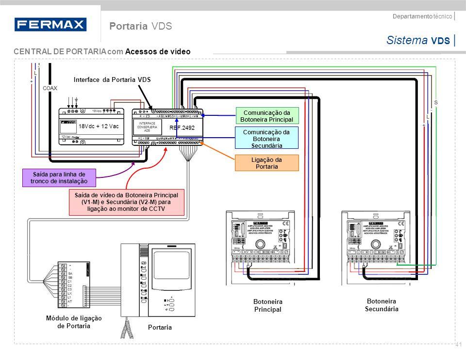 Sistema VDS   Departamento técnico   41 Portaria VDS CENTRAL DE PORTARIA com Acessos de vídeo Saída de vídeo da Botoneira Principal (V1-M) e Secundári