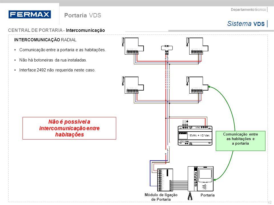 Sistema VDS   Departamento técnico   42 Portaria VDS CENTRAL DE PORTARIA - Intercomunicação Módulo de ligação de Portaria Portaria INTERCOMUNICAÇÃO RA
