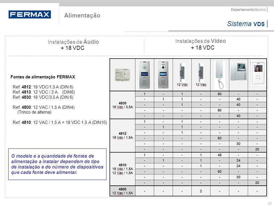 Sistema VDS   Departamento técnico   48 Instalações de Áudio Instalações de Vídeo + 18 VDC Fontes de alimentação FERMAX: Ref. 4812: 18 VDC/1,5 A (DIN
